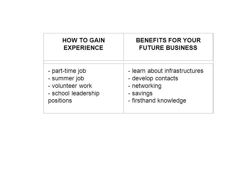 HOW TO GAIN EXPERIENCE BENEFITS FOR YOUR FUTURE BUSINESS - part-time job - summer job - volunteer work - school leadership positions - learn about infrastructures - develop contacts - networking - savings - firsthand knowledge