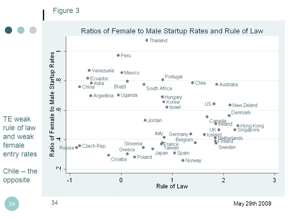 May 29th 2009 34 Figure 3 TE weak rule of law and weak female entry rates Chile – the opposite 34