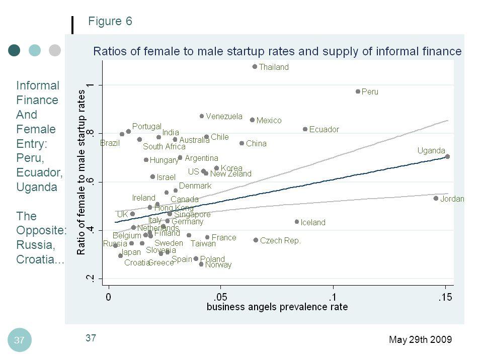 May 29th 2009 37 Figure 6 Informal Finance And Female Entry: Peru, Ecuador, Uganda The Opposite: Russia, Croatia...