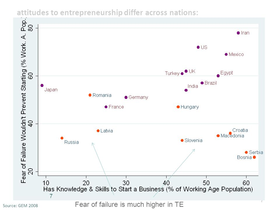 7 attitudes to entrepreneurship differ across nations: Source: GEM 2008 Fear of failure is much higher in TE 7