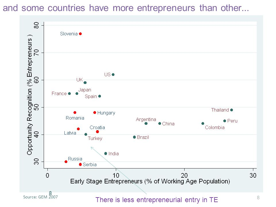 and some countries have more entrepreneurs than other...