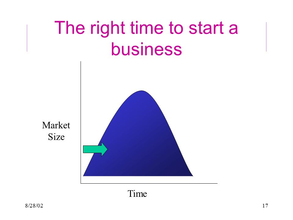 8/28/0217 The right time to start a business Time Market Size