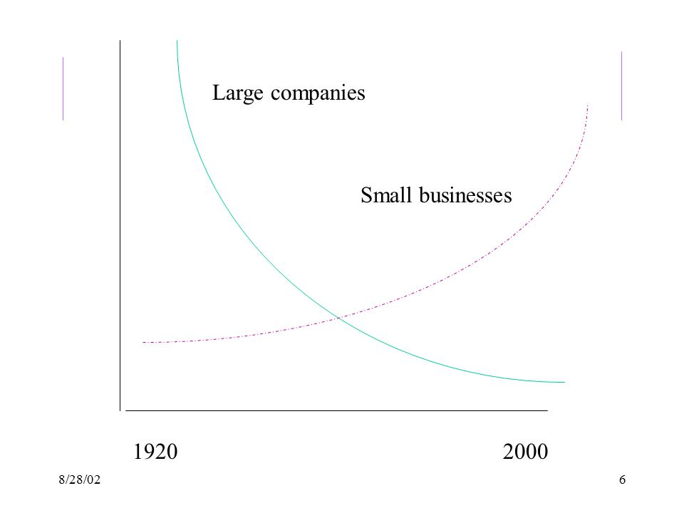 8/28/026 Large companies Small businesses 19202000