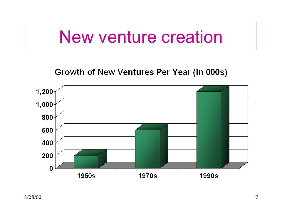8/28/027 New venture creation