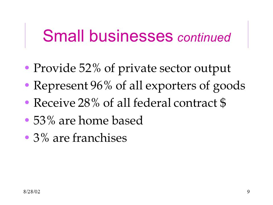 8/28/029 Small businesses continued Provide 52% of private sector output Represent 96% of all exporters of goods Receive 28% of all federal contract $