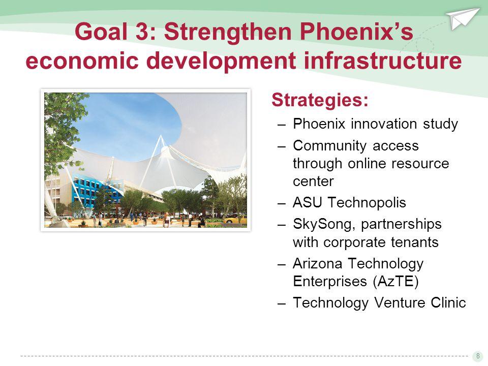 8 Strategies: –Phoenix innovation study –Community access through online resource center –ASU Technopolis –SkySong, partnerships with corporate tenants –Arizona Technology Enterprises (AzTE) –Technology Venture Clinic Goal 3: Strengthen Phoenix's economic development infrastructure