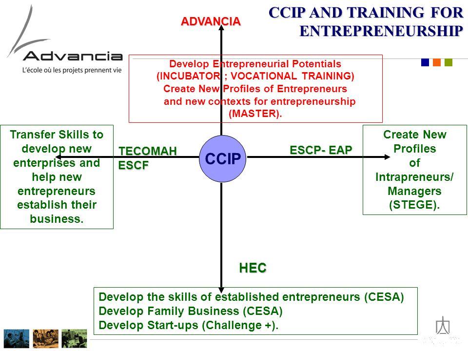 CCIP ADVANCIA Develop Entrepreneurial Potentials (INCUBATOR ; VOCATIONAL TRAINING) Create New Profiles of Entrepreneurs and new contexts for entrepreneurship (MASTER).