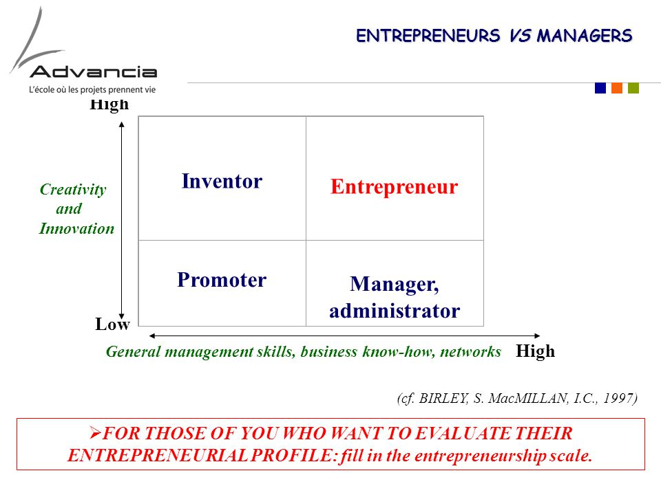 ENTREPRENEURS VS MANAGERS High Inventor Entrepreneur Promoter Manager, administrator Creativity and Innovation General management skills, business know-how, networks High Low (cf.