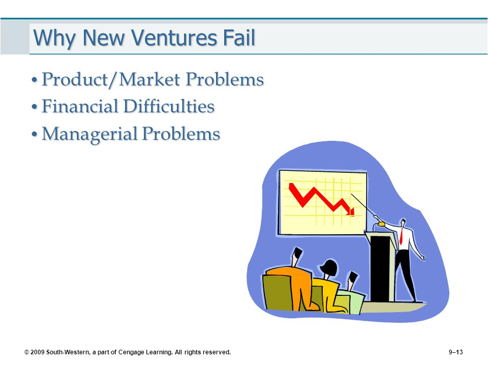 © 2009 South-Western, a part of Cengage Learning. All rights reserved.9–13 Why New Ventures Fail Product/Market Problems Product/Market Problems Finan