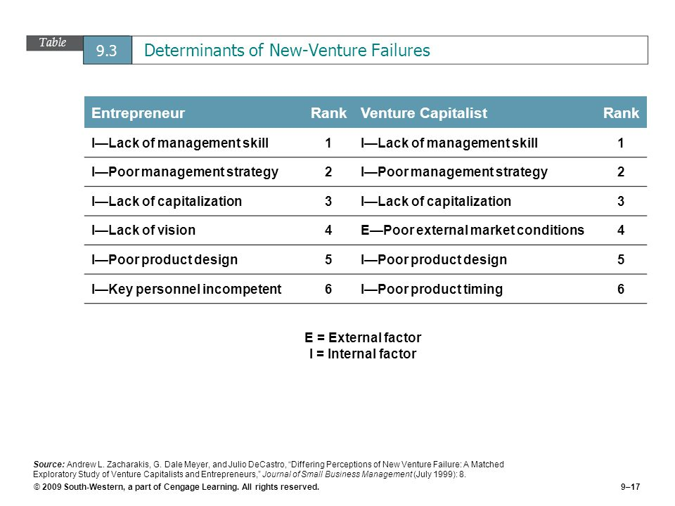 © 2009 South-Western, a part of Cengage Learning. All rights reserved.9–17 Table 9.3 Determinants of New-Venture Failures EntrepreneurRankVenture Capi
