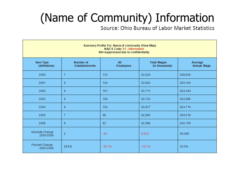 (Name of Community) Information Source: Ohio Bureau of Labor Market Statistics Summary Profile For: Name of community (View Map) NAICS Code: 51 - Information NA=suppressed due to confidentiality Item Type (definitions) Number of Establishments All Employees Total Wages (in thousands) Average Annual Wage 20007133$3,529$26,636 20018144$3,602$25,104 20028151$3,713$24,549 20038156$3,732$23,886 20048154$3,817$24,719 2005796$2,885$29,918 2006993$2,996$32,105 Absolute Change 2000-2006 2-40$-533$5,469 Percent Change 2000-2006 28.6%-30.1%-15.1%20.5%