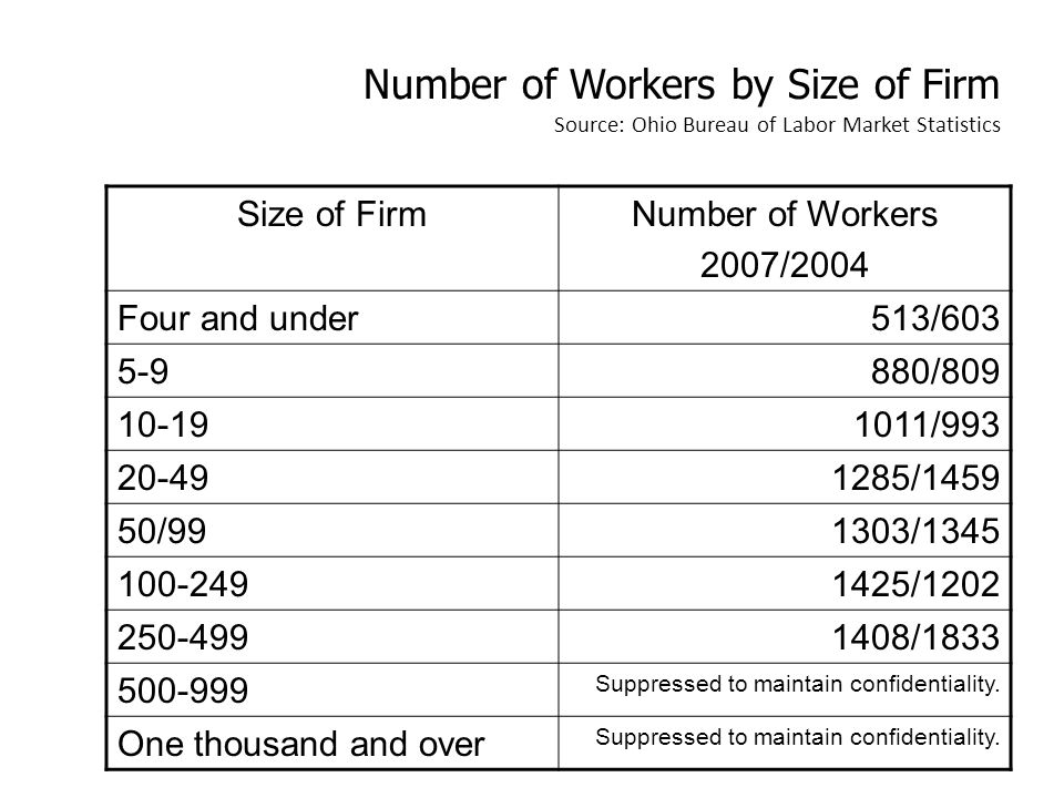 Number of Workers by Size of Firm Source: Ohio Bureau of Labor Market Statistics Size of FirmNumber of Workers 2007/2004 Four and under513/603 5-9880/809 10-191011/993 20-491285/1459 50/991303/1345 100-2491425/1202 250-4991408/1833 500-999 Suppressed to maintain confidentiality.