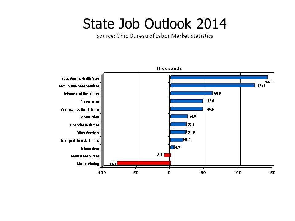 State Job Outlook 2014 Source: Ohio Bureau of Labor Market Statistics