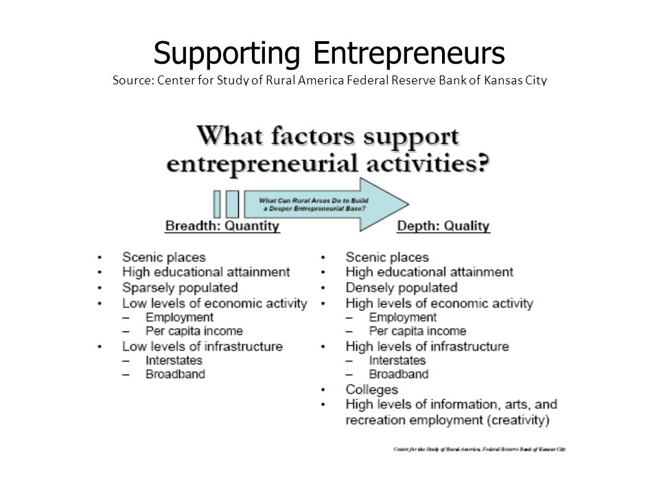 Supporting Entrepreneurs Source: Center for Study of Rural America Federal Reserve Bank of Kansas City