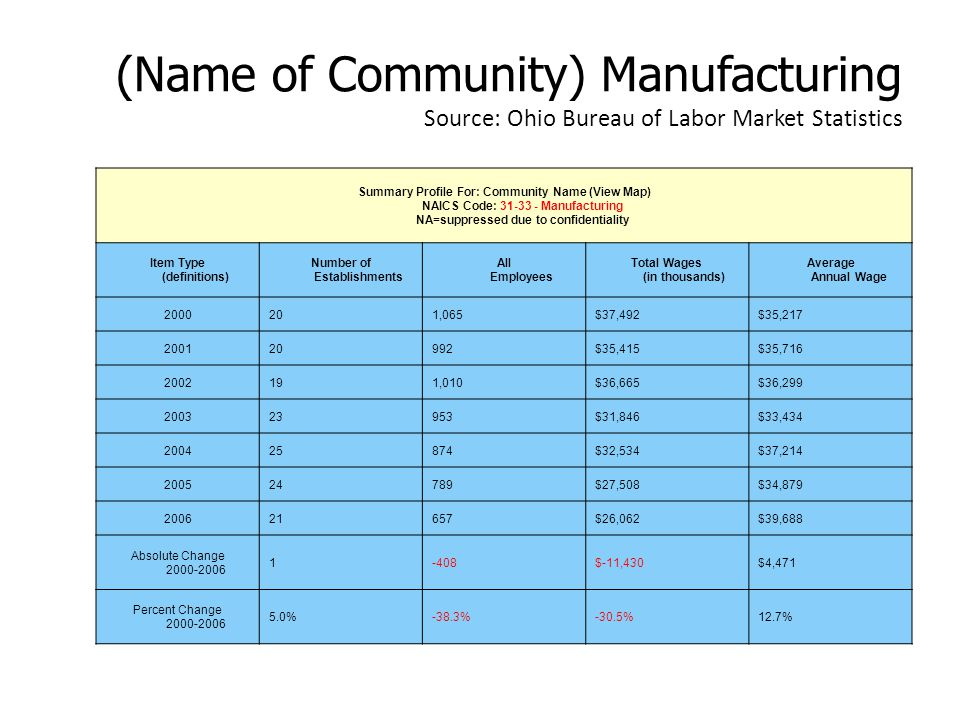 (Name of Community) Manufacturing Source: Ohio Bureau of Labor Market Statistics Summary Profile For: Community Name (View Map) NAICS Code: 31-33 - Manufacturing NA=suppressed due to confidentiality Item Type (definitions) Number of Establishments All Employees Total Wages (in thousands) Average Annual Wage 2000201,065$37,492$35,217 200120992$35,415$35,716 2002191,010$36,665$36,299 200323953$31,846$33,434 200425874$32,534$37,214 200524789$27,508$34,879 200621657$26,062$39,688 Absolute Change 2000-2006 1-408$-11,430$4,471 Percent Change 2000-2006 5.0%-38.3%-30.5%12.7%