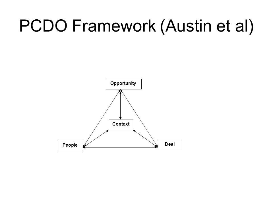 PCDO Framework (Austin et al) People Context Deal Opportunity