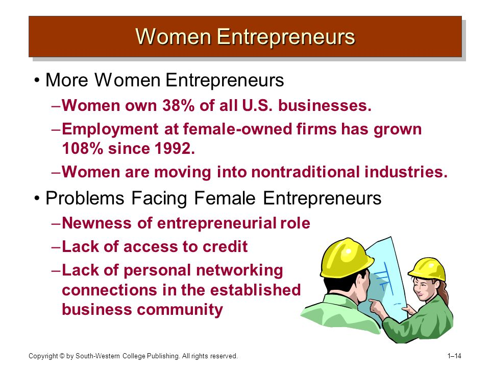 Copyright © by South-Western College Publishing. All rights reserved. 1–14 Women Entrepreneurs More Women Entrepreneurs –Women own 38% of all U.S. bus