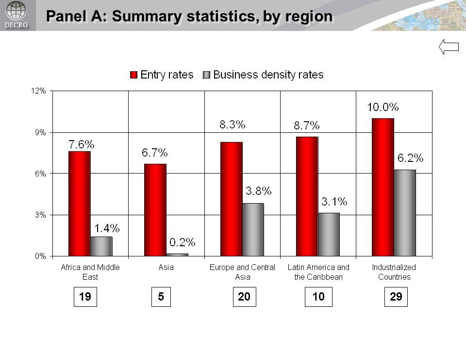 19 5 201029 Panel A: Summary statistics, by region