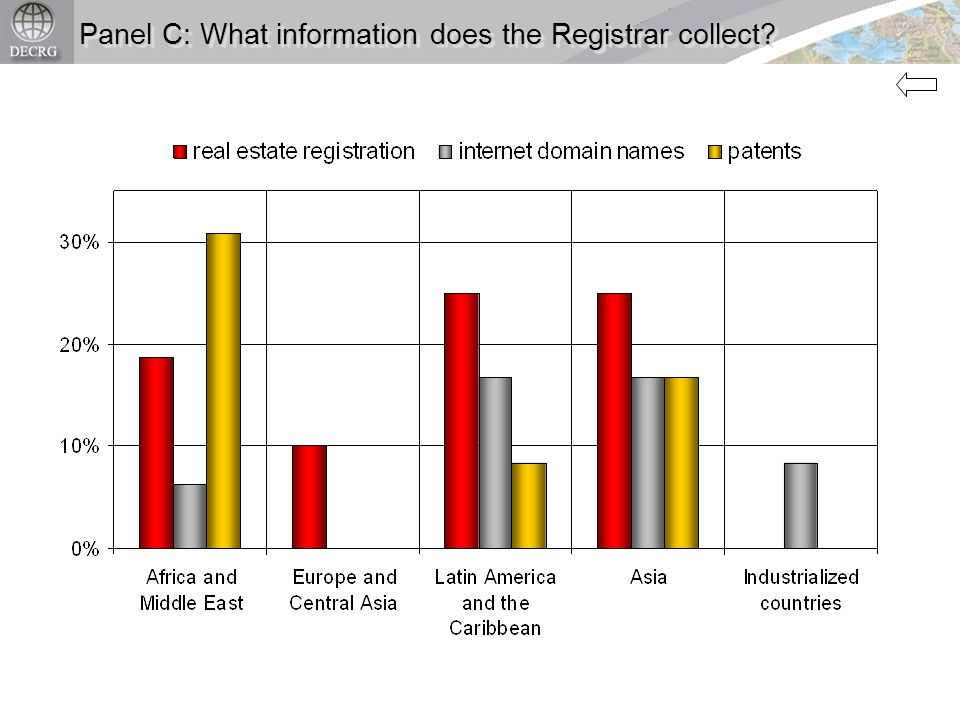 Panel C: What information does the Registrar collect