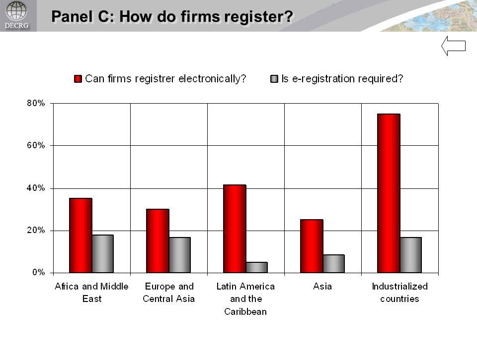 Panel C: How do firms register?