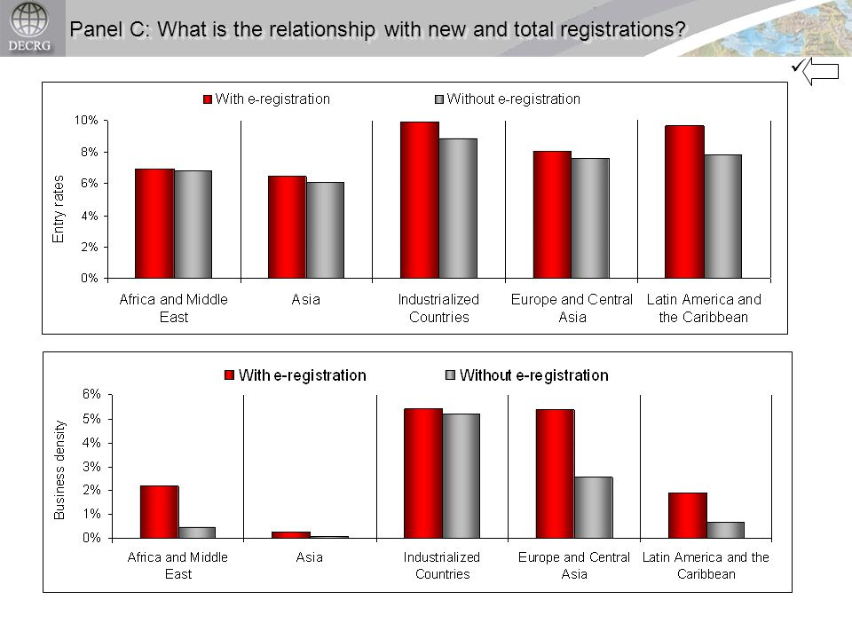 Panel C: What is the relationship with new and total registrations?