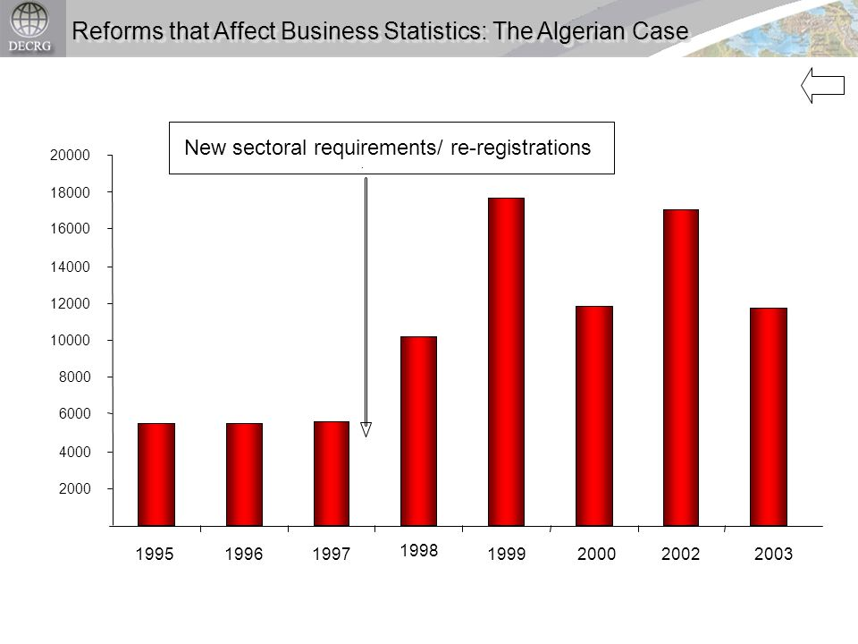 Reforms that Affect Business Statistics: The Algerian Case New sectoral requirements/ re-registrations 2000 4000 6000 8000 10000 12000 14000 16000 180