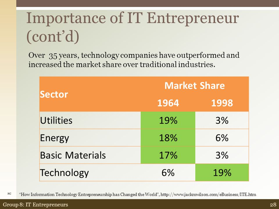 Importance of IT Entrepreneur (cont'd) 27Group 8: IT Entrepreneurs Dow Largest Market ValueFounded Non-Dow Largest Market ValueFounded GE 3891892 Microsoft4831981 IBM 2231911 Intel2691968 Wal-mart 2111969 Cisco2201984 Exxon 1951882 Lucent2021995 Merck 1621934 Pfizer1541942 Citigroup 1611968 AIG1531967 AT&T 1591885 MCI WorldCom1461983 Coca-Cola 1521919 Bristol Myers Squibb1451933 Johnson&John son 1401887 Dell Computer1221987 Proctor&Gam ble 1331905 Bank of America1111968 How Information Technology Entrepreneurship has Changed the World , http://www.jackmwilson.com/eBusiness/ITE.htm HC