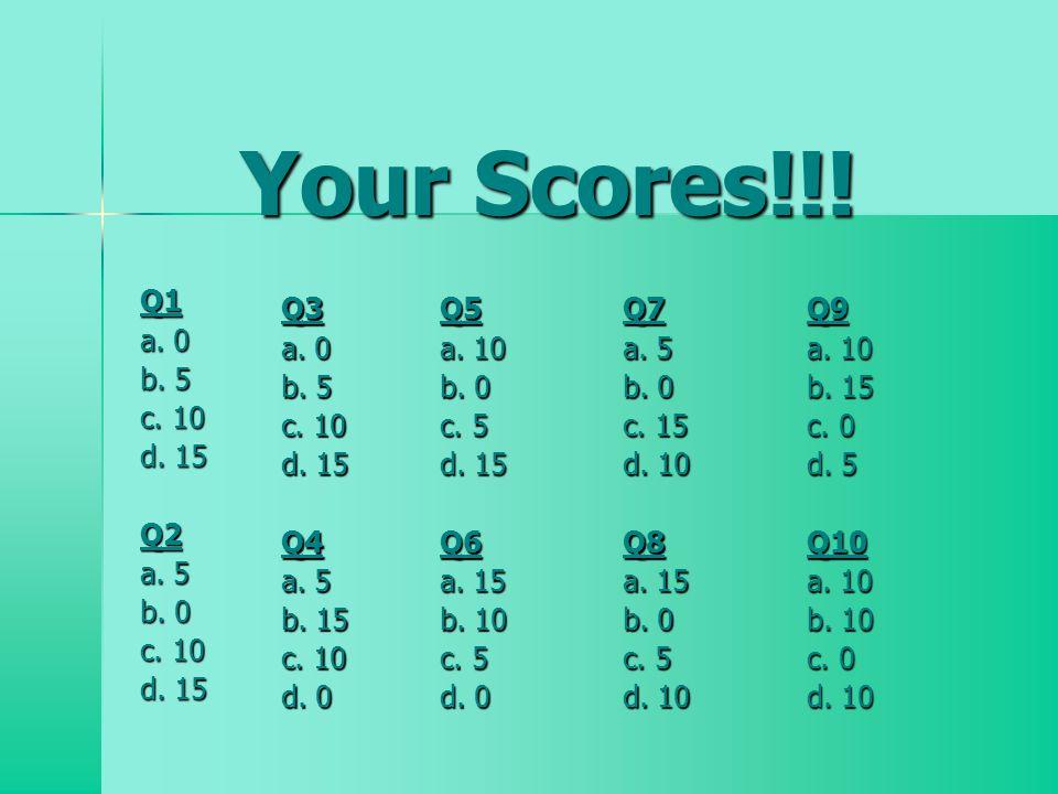 Your Scores!!. Q1 a. 0 b. 5 c. 10 d. 15 Q2 a.