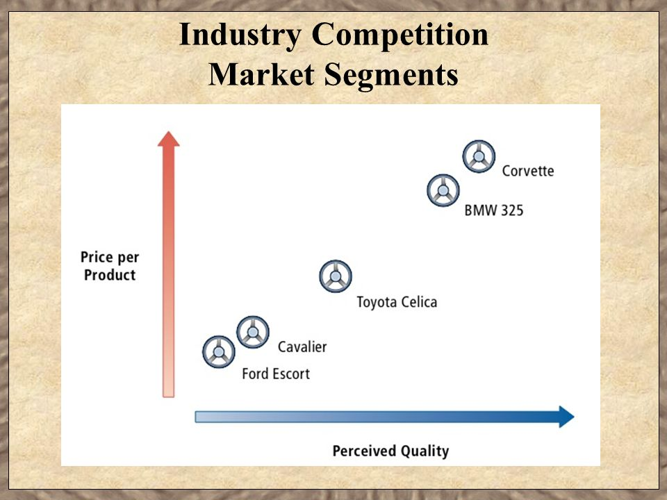 Industry Competition Market Segments