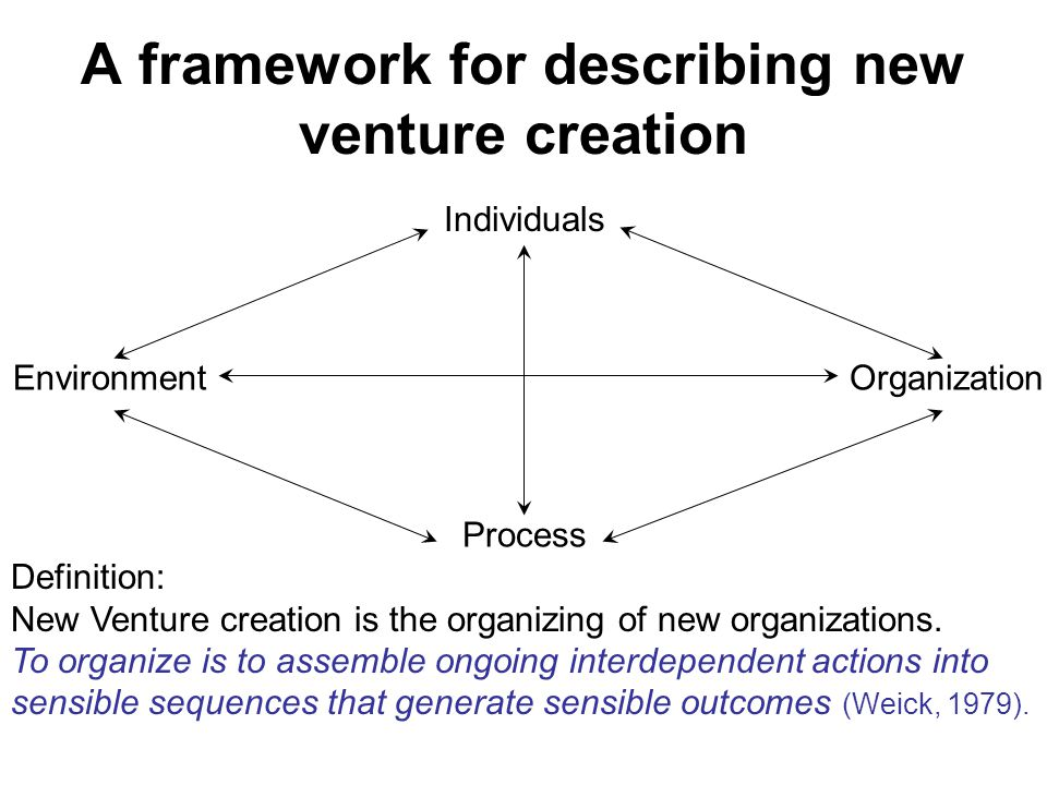 A framework for describing new venture creation Individuals Process OrganizationEnvironment Definition: New Venture creation is the organizing of new