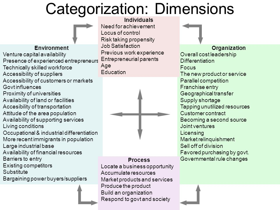 Categorization: Dimensions Environment Venture capital availability Presence of experienced entrepreneurs Technically skilled workforce Accessibility
