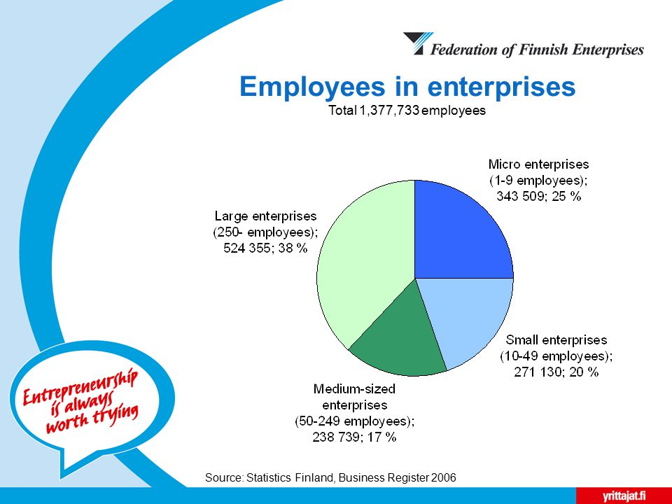 Employees in enterprises Total 1,377,733 employees Source: Statistics Finland, Business Register 2006
