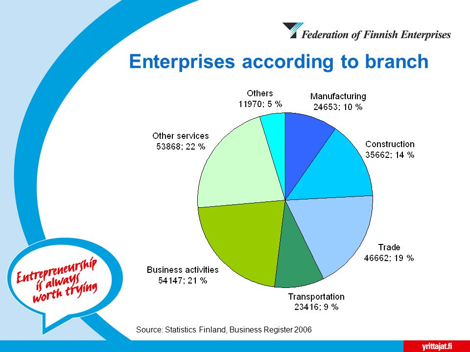 Enterprises according to branch Source: Statistics Finland, Business Register 2006