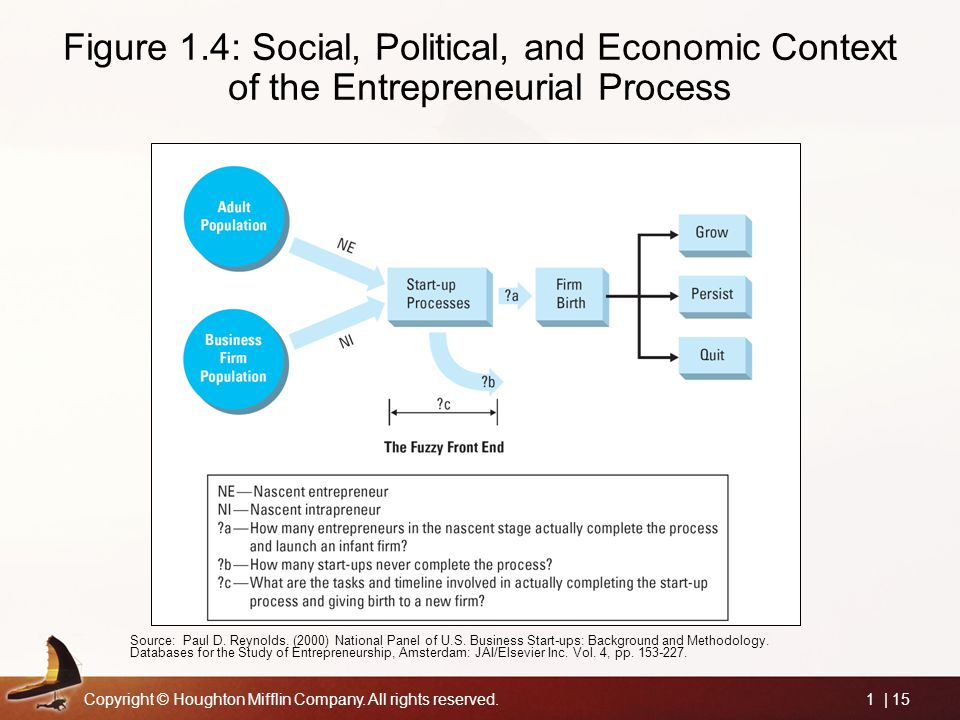 Copyright © Houghton Mifflin Company. All rights reserved.1 | 15 Figure 1.4: Social, Political, and Economic Context of the Entrepreneurial Process So