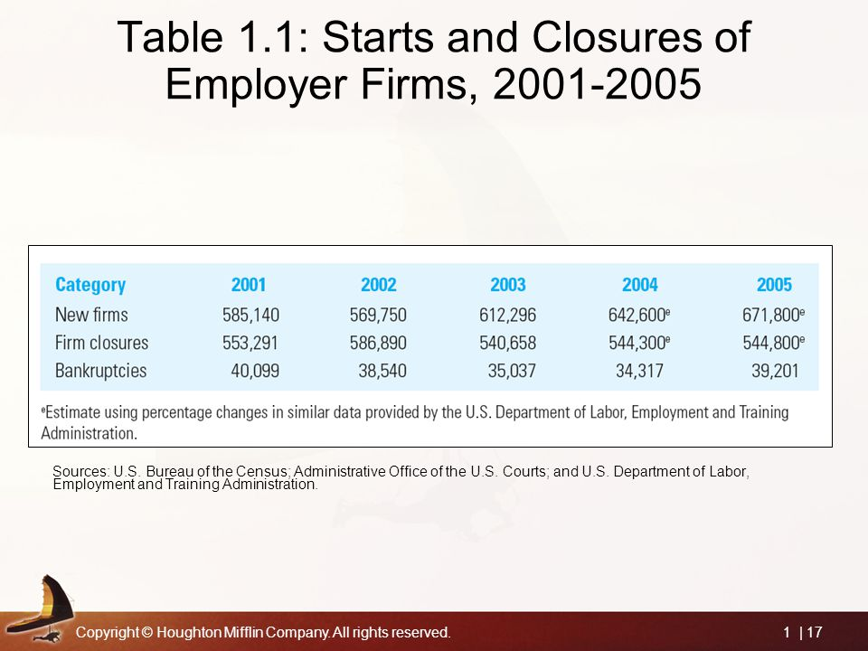 Copyright © Houghton Mifflin Company. All rights reserved.1 | 17 Table 1.1: Starts and Closures of Employer Firms, 2001-2005 Sources: U.S. Bureau of t