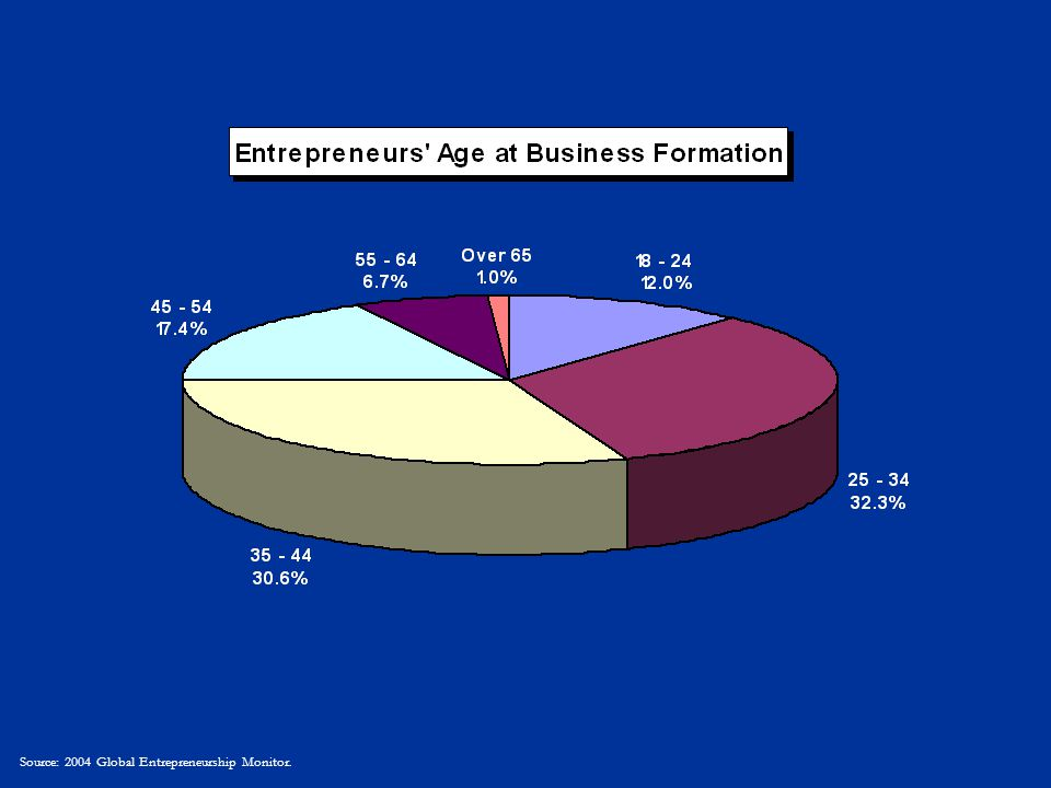 Source: 2004 Global Entrepreneurship Monitor.