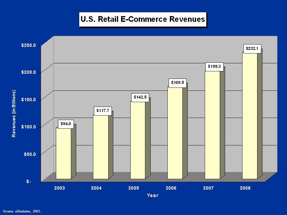 Source: eMarketer, 2005.
