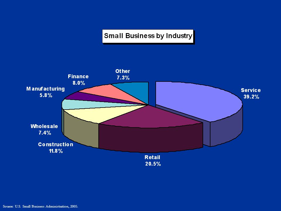Source: U.S. Small Business Administration, 2005.