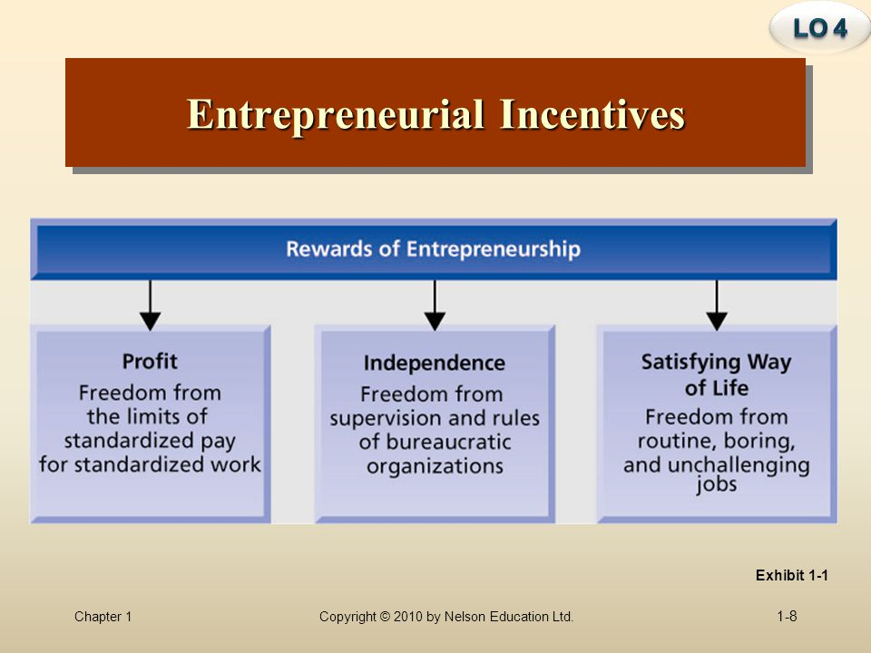 Chapter 1Copyright © 2010 by Nelson Education Ltd. 1-8 Exhibit 1-1 Entrepreneurial Incentives