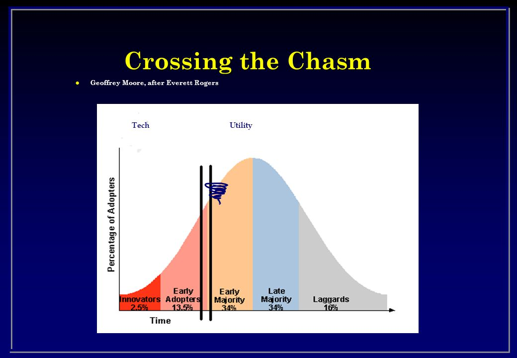 Crossing the Chasm l Geoffrey Moore, after Everett Rogers TechUtility