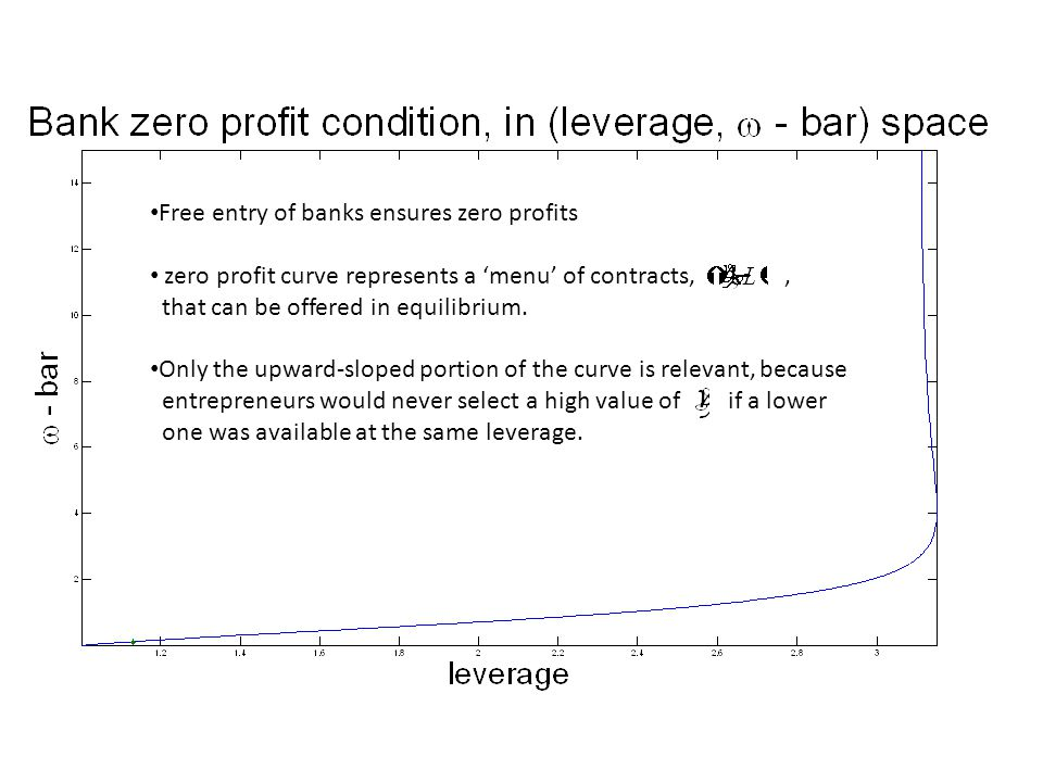 Free entry of banks ensures zero profits zero profit curve represents a 'menu' of contracts,, that can be offered in equilibrium.