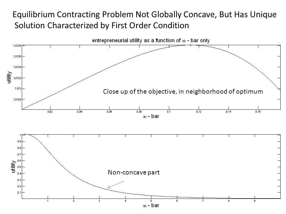 Equilibrium Contracting Problem Not Globally Concave, But Has Unique Solution Characterized by First Order Condition Close up of the objective, in neighborhood of optimum Non-concave part