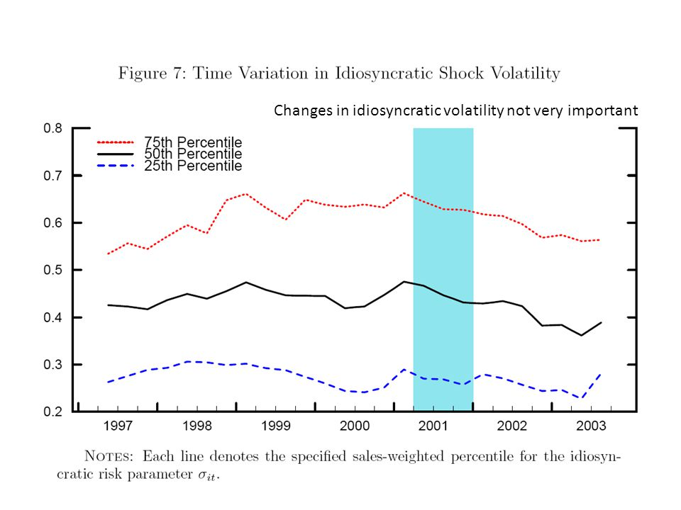 Changes in idiosyncratic volatility not very important