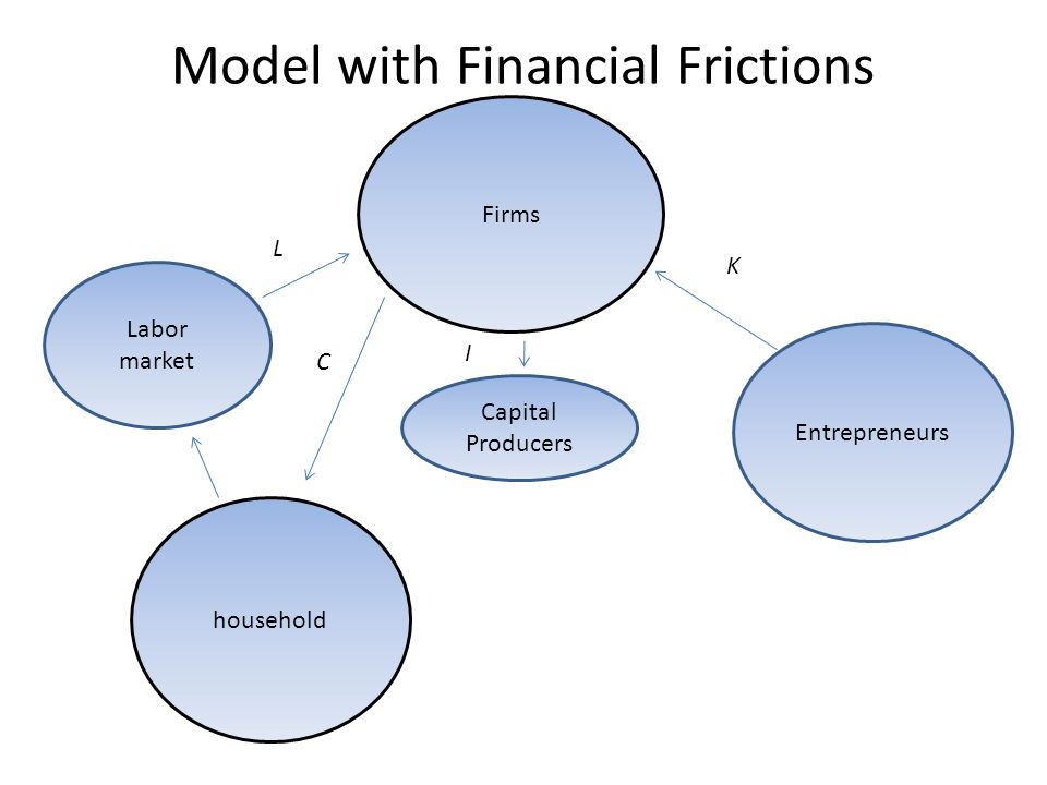Model with Financial Frictions Firms household Entrepreneurs Labor market Capital Producers L C I K