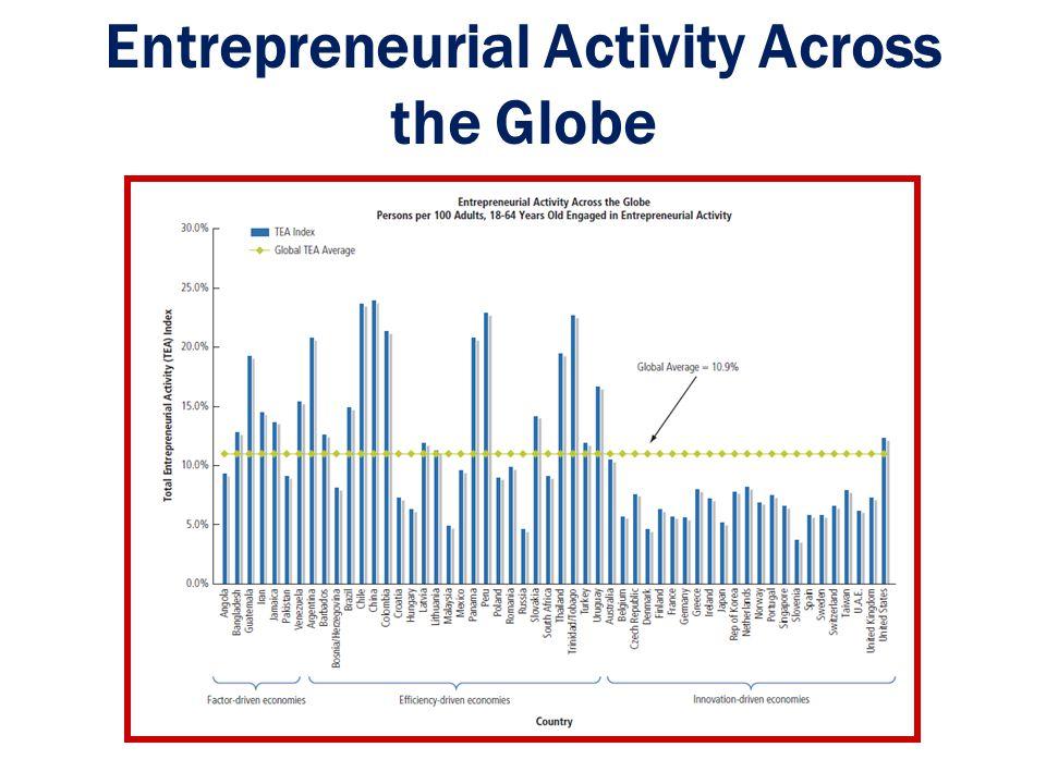 Entrepreneurship-Friendly Nations 1 - 5 Ch. 1: The Foundations of Entrepreneurship