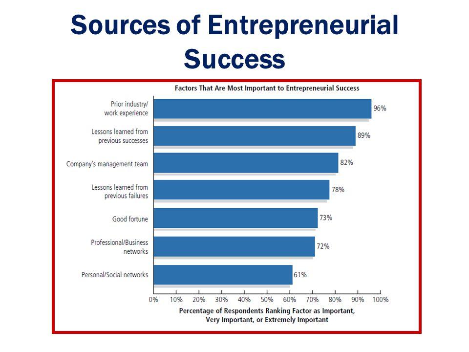The Cultural Diversity of Entrepreneurship Young entrepreneurs Women entrepreneurs Minority-owned enterprises Immigrant entrepreneurs Part-time entrepreneurs 1 - 20 Ch.
