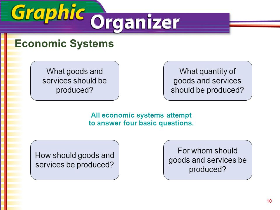 ?? ?? All economic systems attempt to answer four basic questions. 10 What goods and services should be produced? What quantity of goods and services