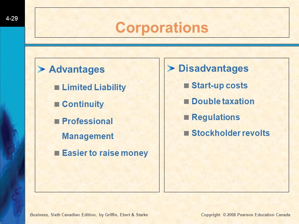 Business, Sixth Canadian Edition, by Griffin, Ebert & Starke Copyright © 2008 Pearson Education Canada 4-29 Corporations Advantages  Limited Liabilit