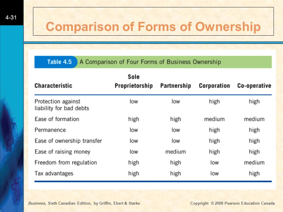 Business, Sixth Canadian Edition, by Griffin, Ebert & Starke Copyright © 2008 Pearson Education Canada 4-31 Comparison of Forms of Ownership