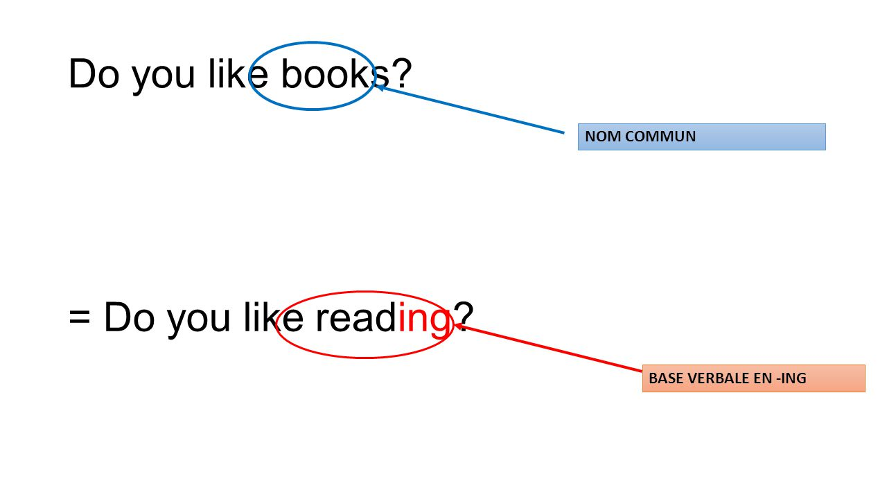 Do you like books = Do you like reading NOM COMMUN BASE VERBALE EN -ING